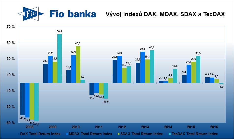 Graf s vývojem  indexů DAX, MDAX, SDAX a TecDAX v posledních letech. Poznámka: graf porovnává vývoj indexů včetně vyplacených dividend
