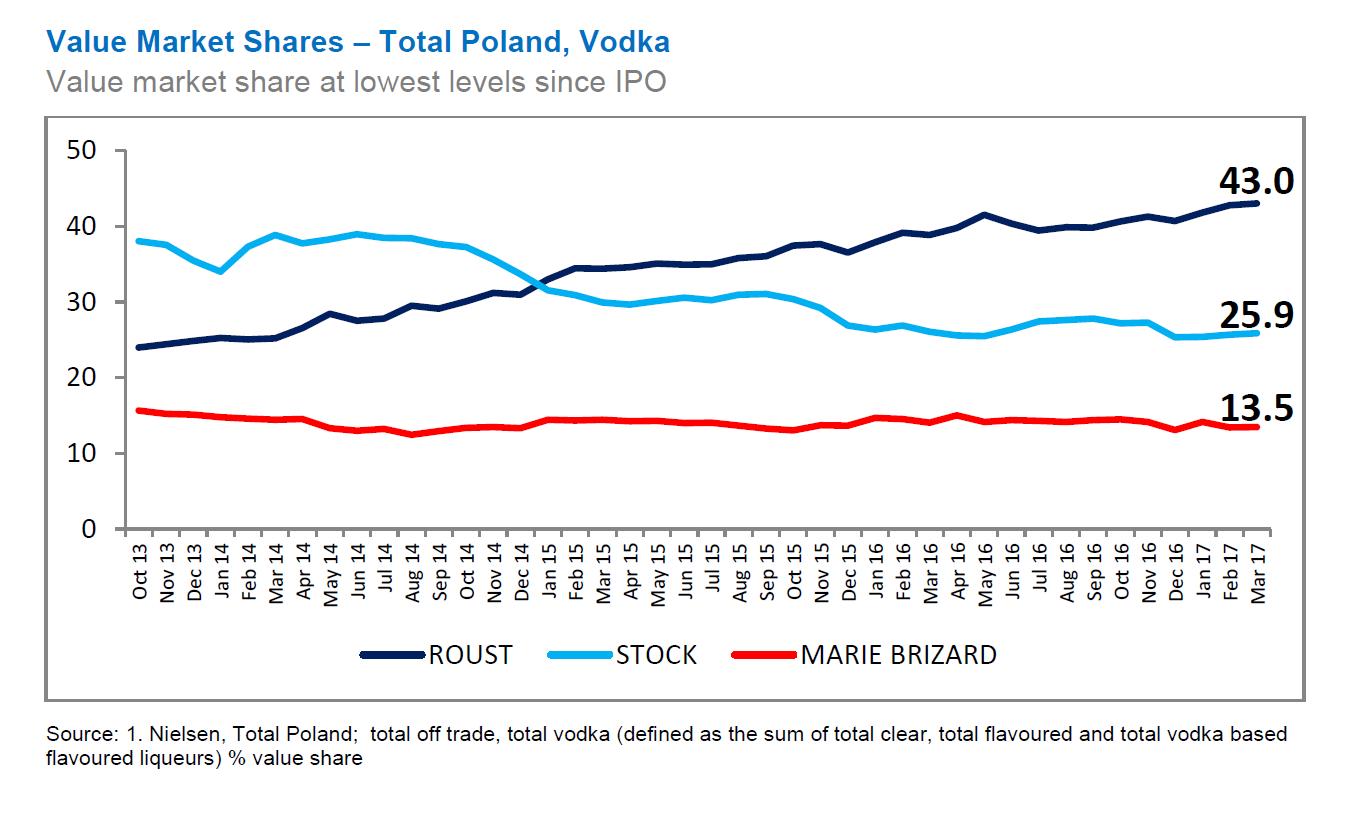 Graf s podílem hlavných hráčů na polském trhu s vodkou (dle hodnoty)