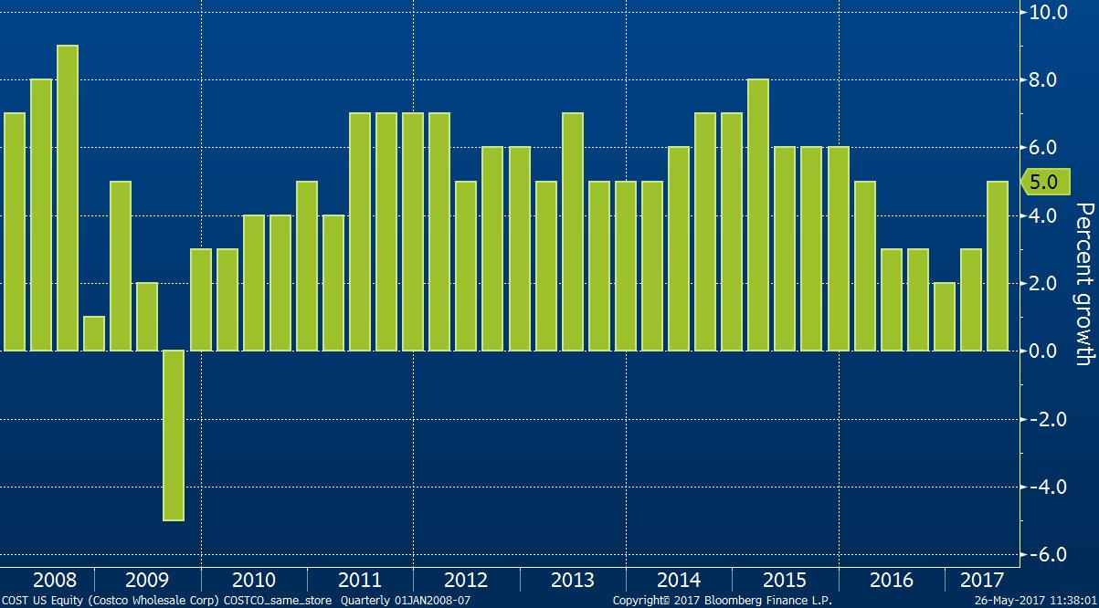 Vývoj porovnatelných tržeb společnosti Costco od roku 2008