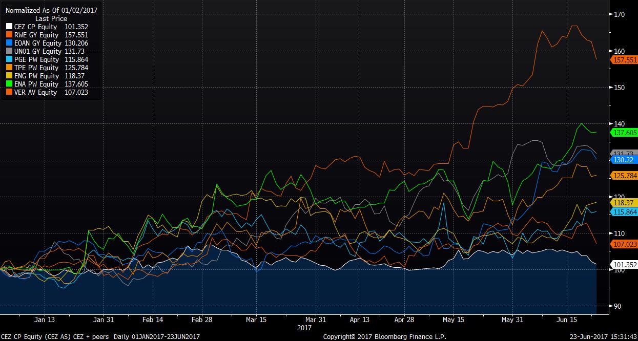 Graf s procentuálním vývojem akcií ČEZu (bílá čára) a elektrárenských společností z okolních zemí