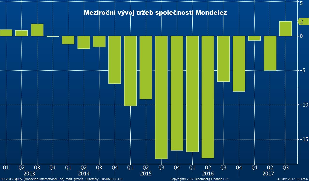 Meziroční vývoj tržeb společnosti Mondelez