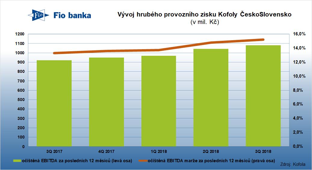 Vývoj hrubého provozního zisku Kofoly za posledních 12 měsíců v posledních čtvrtletích
