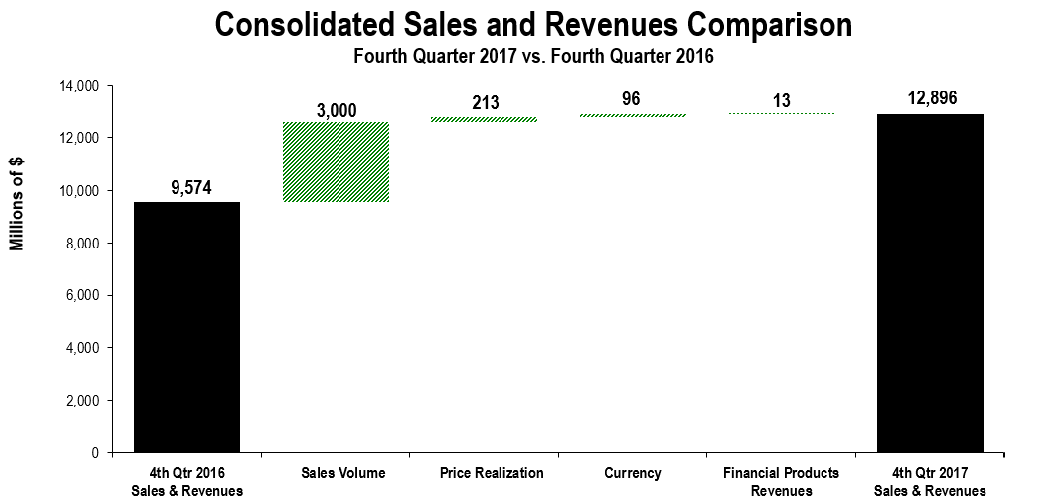 K meziročnímu růstu tržeb Caterpillaru pomohly především vyšší prodejní objemy