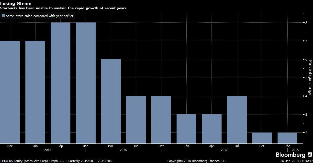 Růst Starbucksu v posledním roce zpomalil.