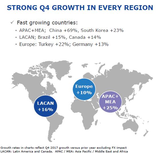 Růst tržeb Allerganu