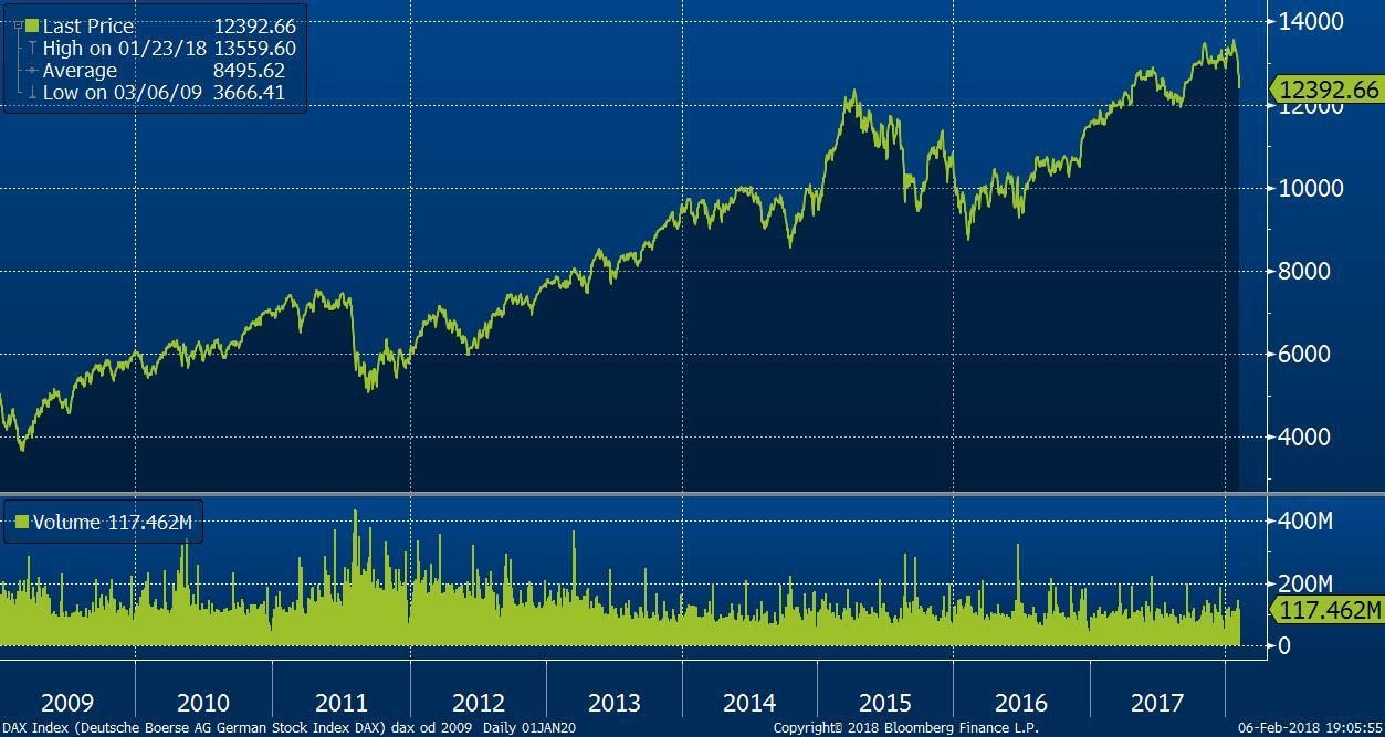 Vývoj indexu DAX od roku 2009