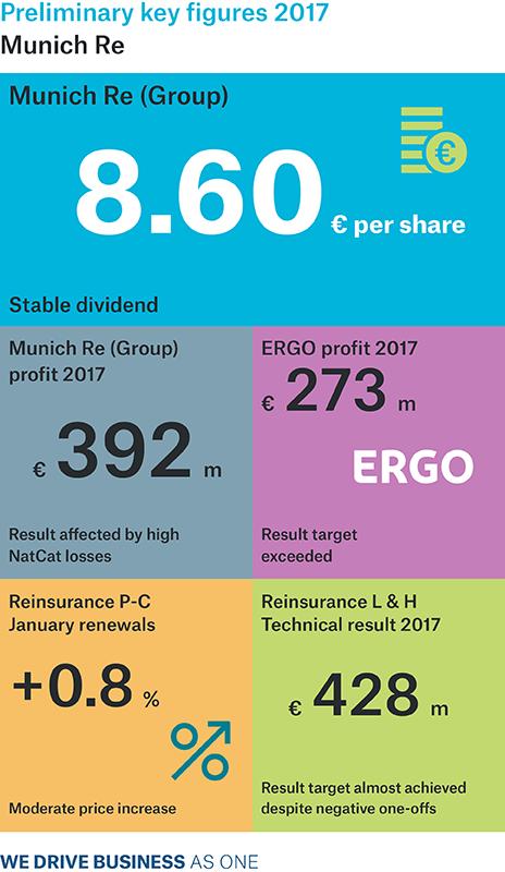 Infografika k předběžným výsledkům za 2017