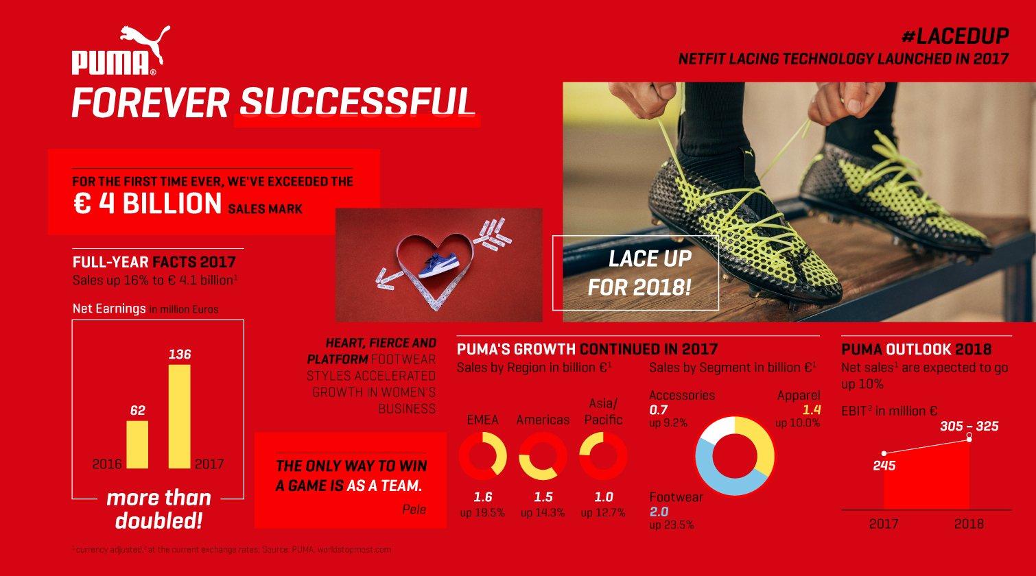 Infografika k výsledkům společnosti Puma za rok 2017