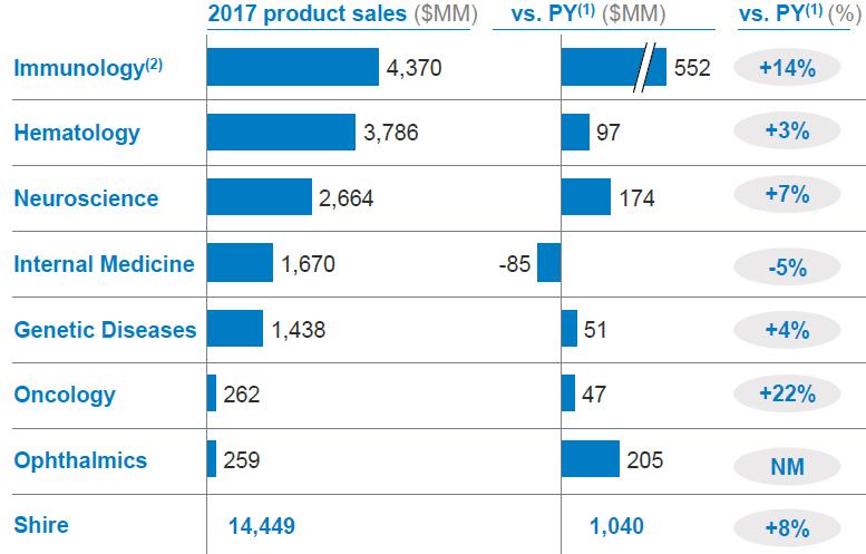 Vývoj tržeb jednotlových segmentů společnosti Shire v roce 2017