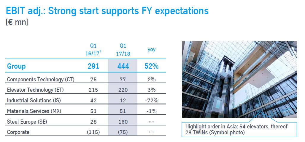 Očištěný provozní zisk jednotlivých divizí ThyssenKruppu