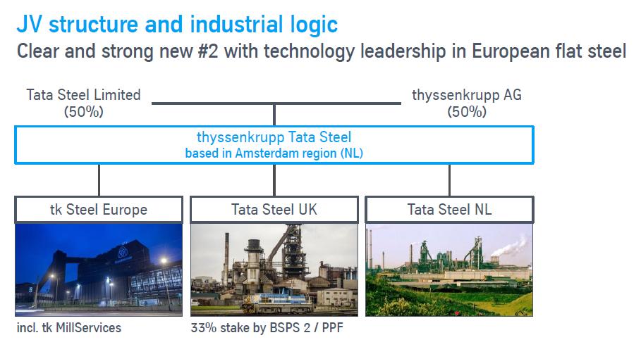 Struktura plánovaného joint venture se společností Tata