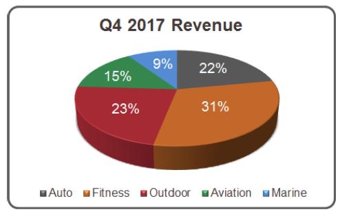 Rozdělení tržeb Garminu mezi jednotlivé segmenty