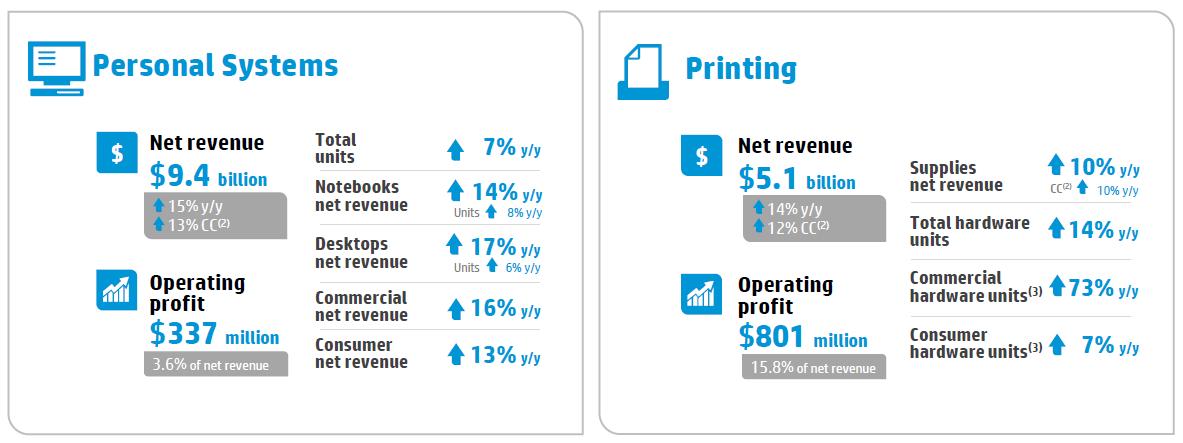 Tržby všech segmentů HP během uplynulého čtvrtletí rostly