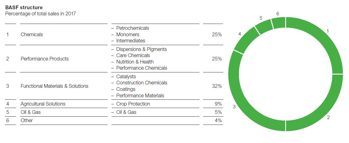 Tržby společnosti BASF za rok 2017 dle jednotlivých segmentů