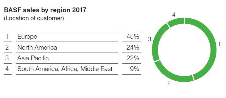 Tržby společnosti BASF za rok 2017 dle regionu jejích zákazníků
