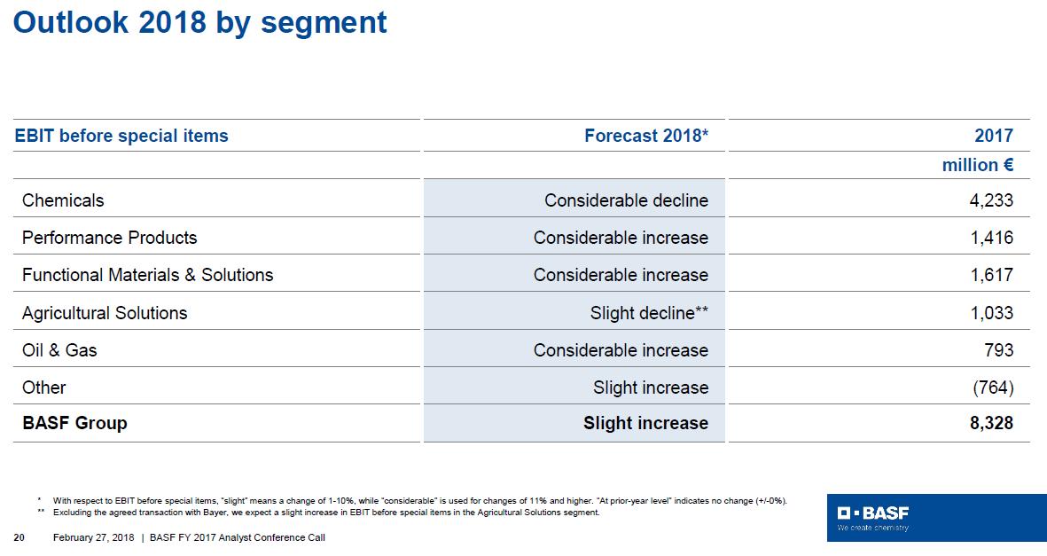 Výhled očištěného provozního zisku jednotlivých divizí společnosti BASF na rok 2018 a jejich výsledky za rok 2017