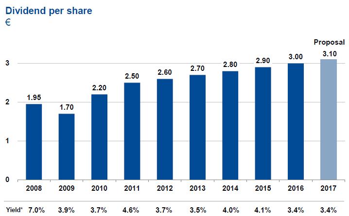Vývoj dividendy společnosti BASF