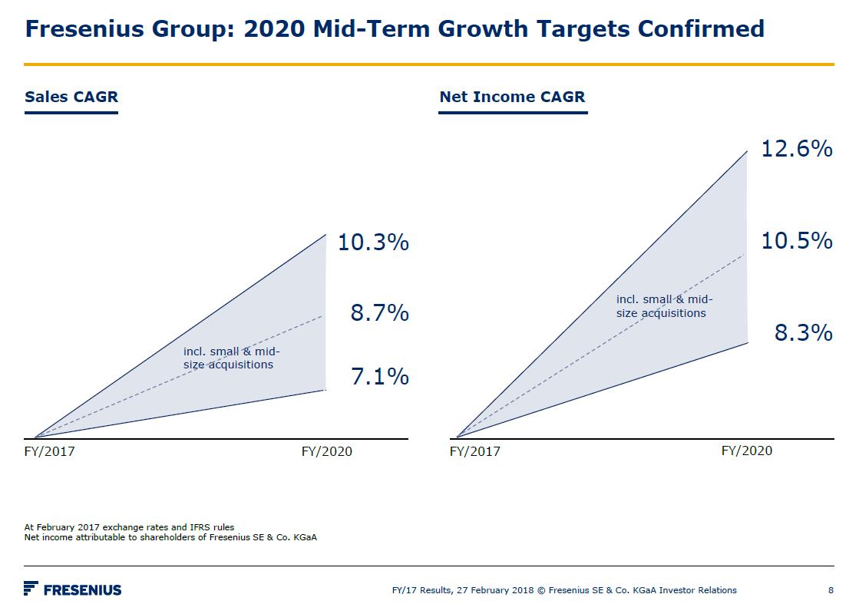 Očekávaná složená roční míra růstu tržeb a čistého zisku společnosti Fresenius do roku 2020