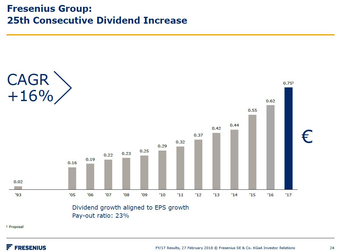 Historie výplaty dividend společnosti Fresenius