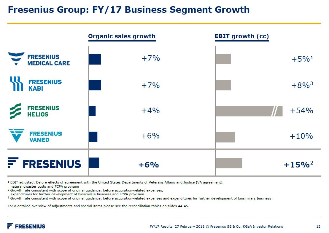 Růst organických tržeb a očištěného provozního zisku jednotlivých společností ze skupiny Fresenius za rok 2017