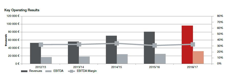 Vývoj tržeb, hrubého provozního zisku EBITDA a EBITDA marže společnosti Tatry mountains resorts