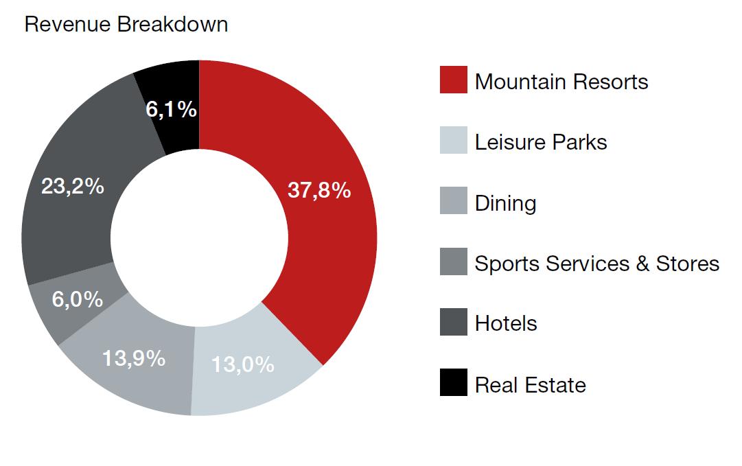Rozdělení tržeb společnosti Tatry mountains resorts mezi jednotlivé provozní segmenty