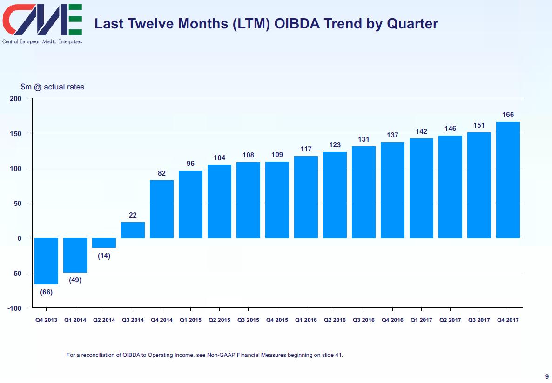 Provozní zisk (OIBDA) společnosti Central European Media Enterprises po kvartálech za posledních 12 měsíců
