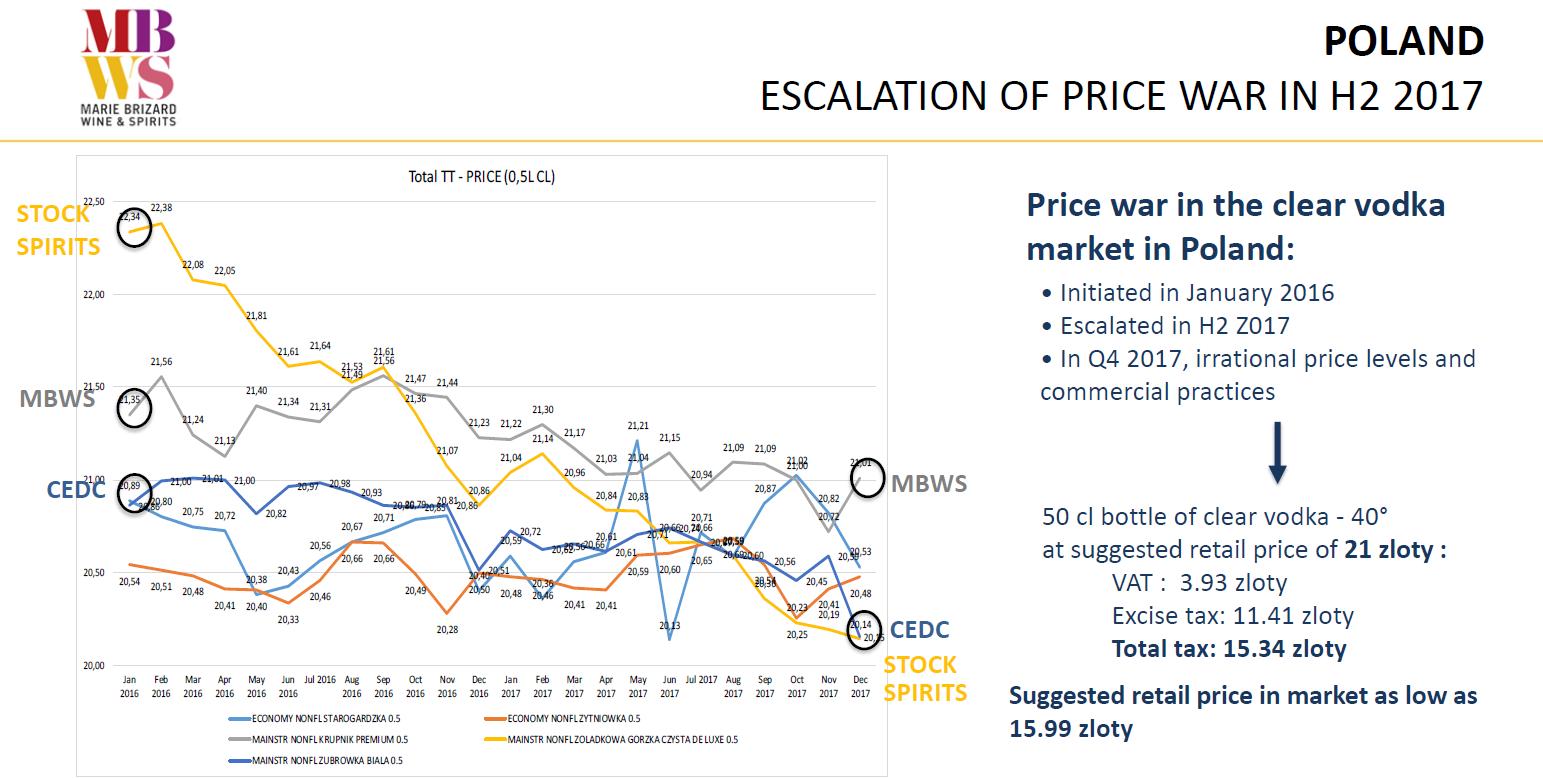 Vývoj průměrné ceny lahve s čistou vodkou v Polsku