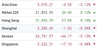 Vývoj asijských indexů ve čtvrtek