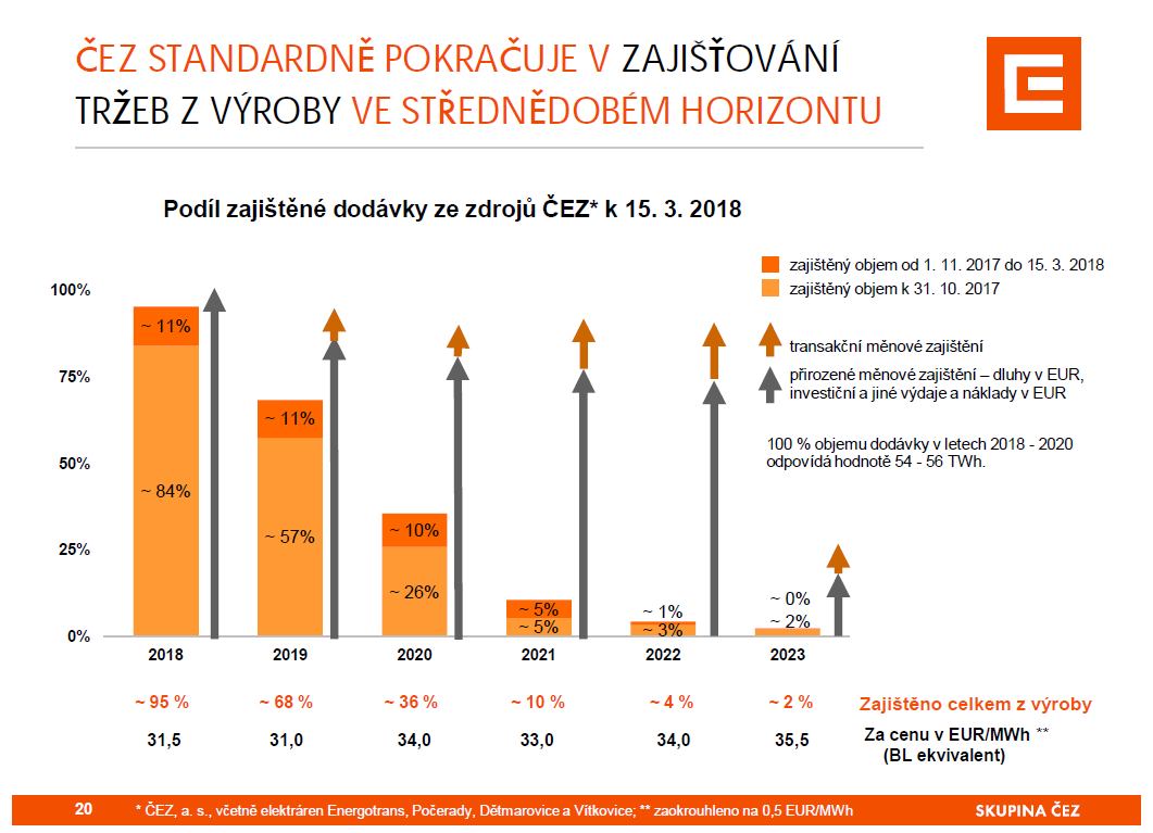 Zajištěné ceny elektřiny ČEZu