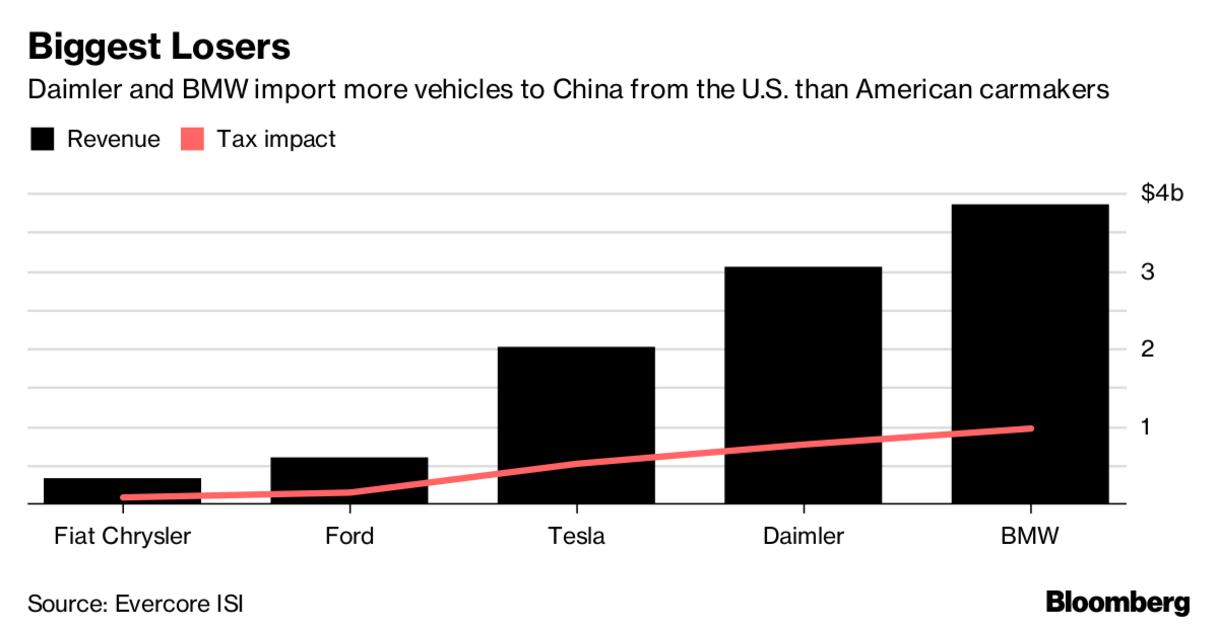 Export amerických automobilů do Číny podle automobilky