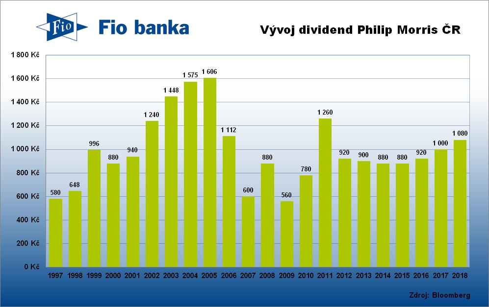 Historie výplaty dividend Philip Morris ČR
