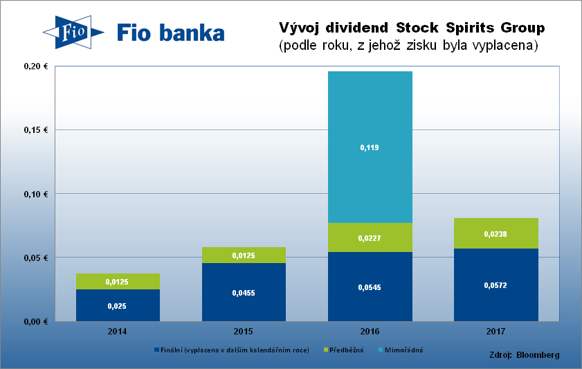 Historie výplaty dividend Stock Spirits Group