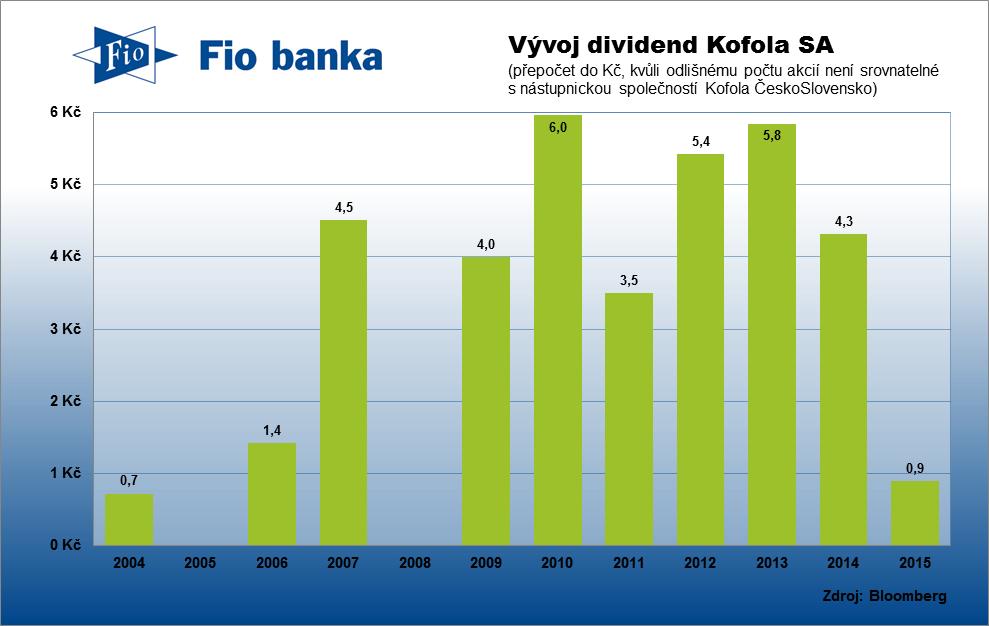 Historie výplaty dividend polské společnosti Kofola SA