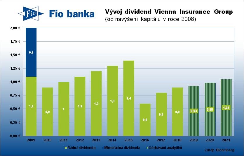 Historie výplaty dividend polské společnosti Vienna Insurance Group