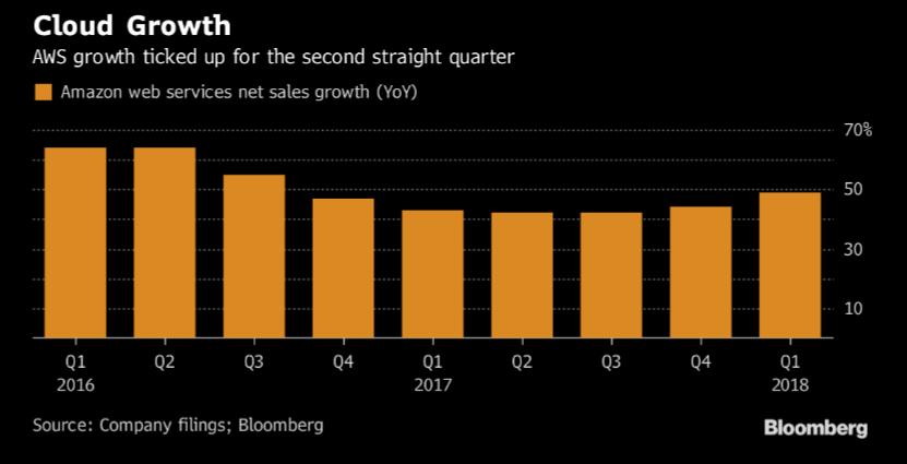 Výnosy Amazonu z cloudových tržeb