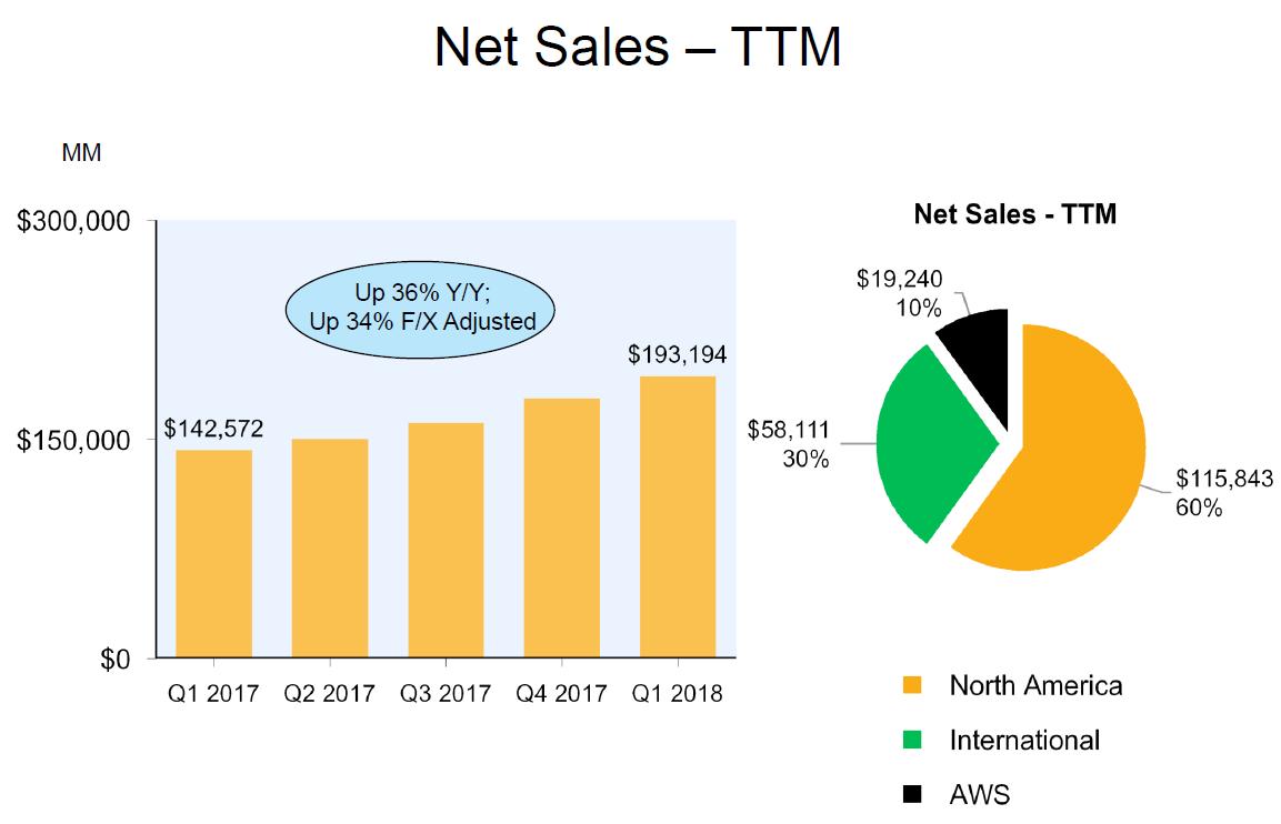 Vývoj tržeb Amazonu (součet tržeb za poslední 4 kvartály) a rozdělení tržeb mezi Severní Ameriku (žlutá), zahraniční trhy (zelená) a cloudové služby (černá)