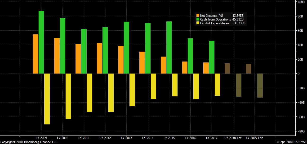 Vývoj upraveného čistého zisku (oranžová), provozního cash flow (zelená) a kapitálových výdajů (žlutá) společnosti ČEZ od roku 2009