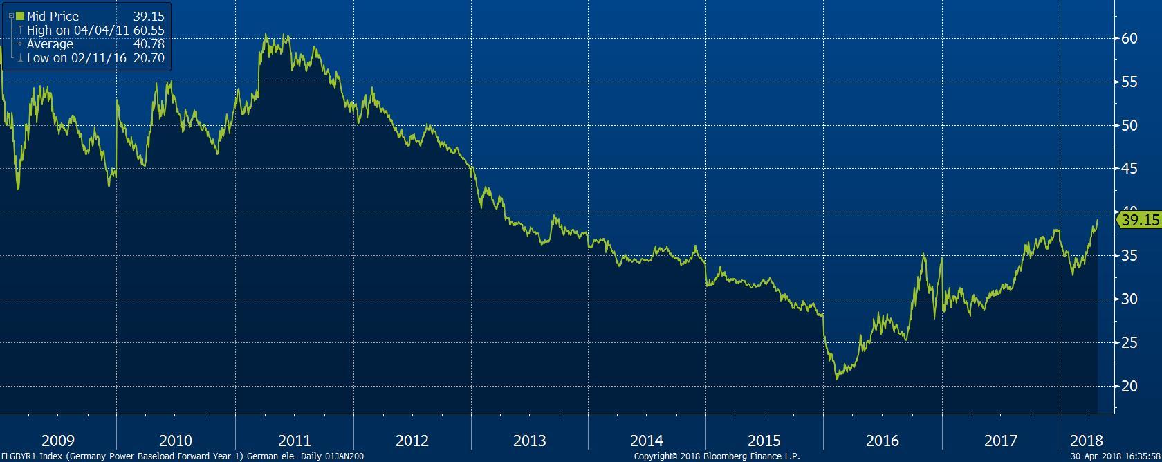 Vývoj ceny elektřiny v Německu (kontrakt na další rok)