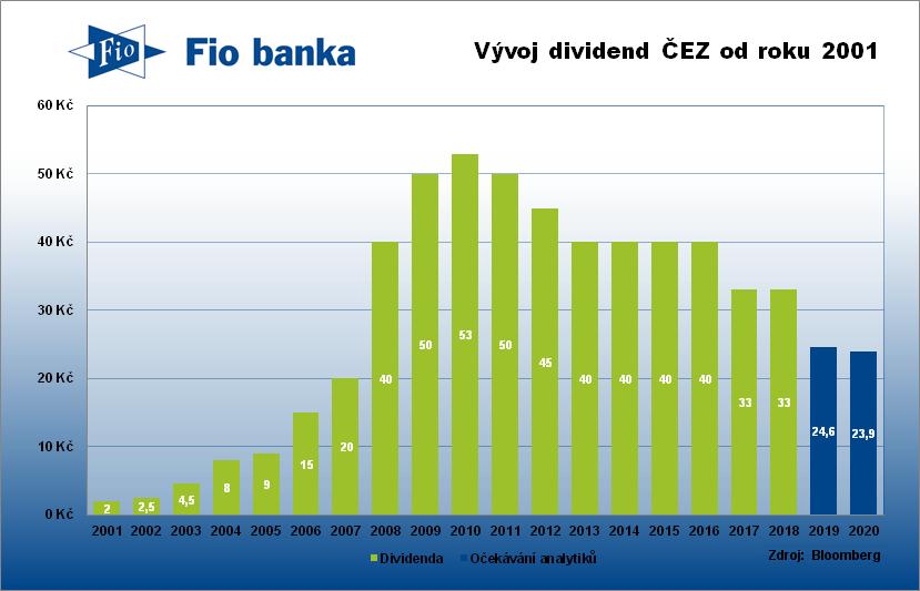 Historie výplaty dividend společnosti ČEZ