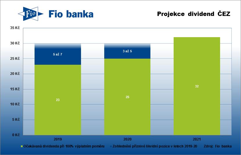 Očekávaná dividenda společnosti ČEZ od Fio banky za předpokladu současné dividendové politiky a při zohlednění likvidní situace společnosti