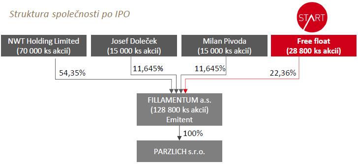 Očekávaná akcionářská struktura společnosti Fillamentum po IPO
