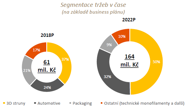 Očekávaná struktura tržeb Fillamenta v roce 2018 a 2022