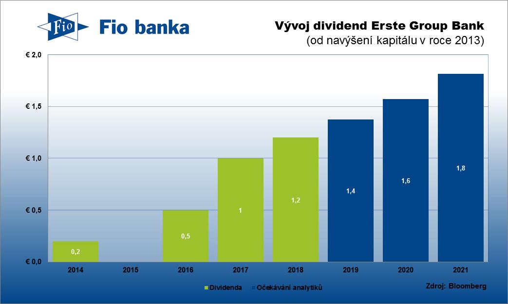 Historie výplaty dividend Erste Group Bank a očekávání analytiků pro další roky