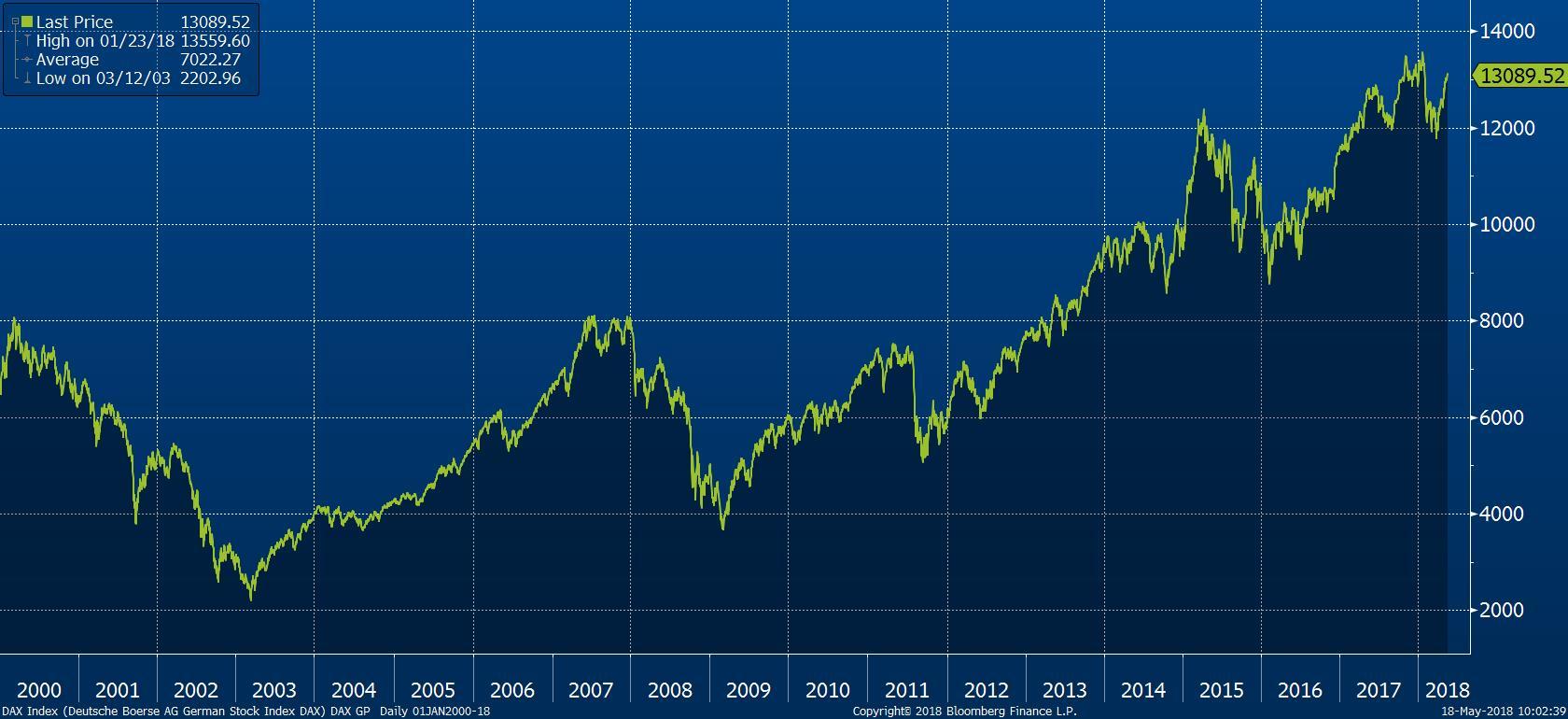 Vývoj indexu DAX od roku 2000