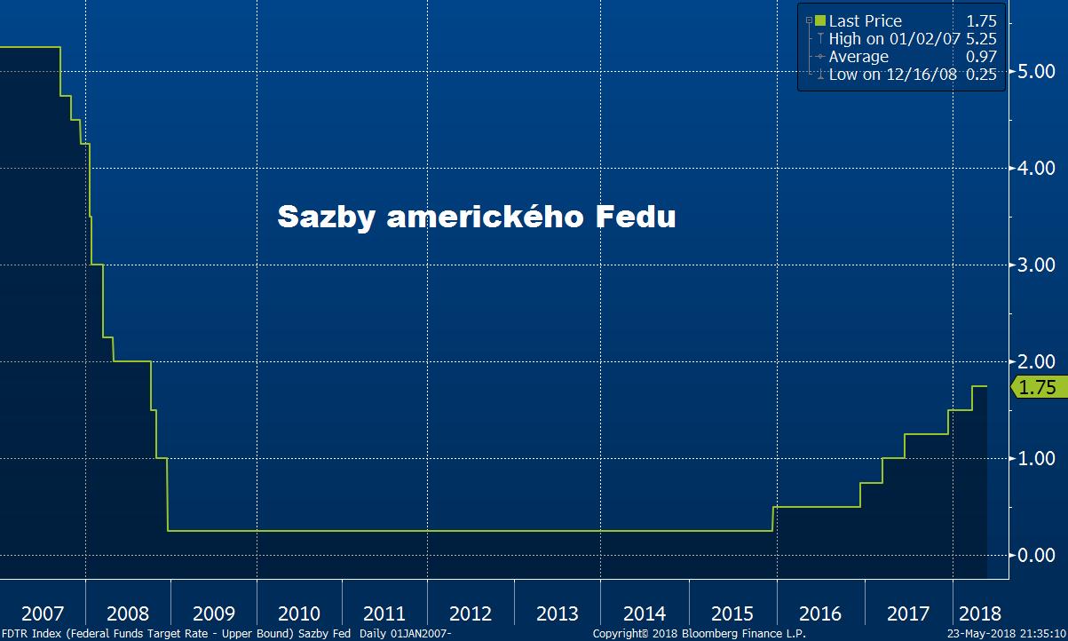 Sazby amerického Fedu