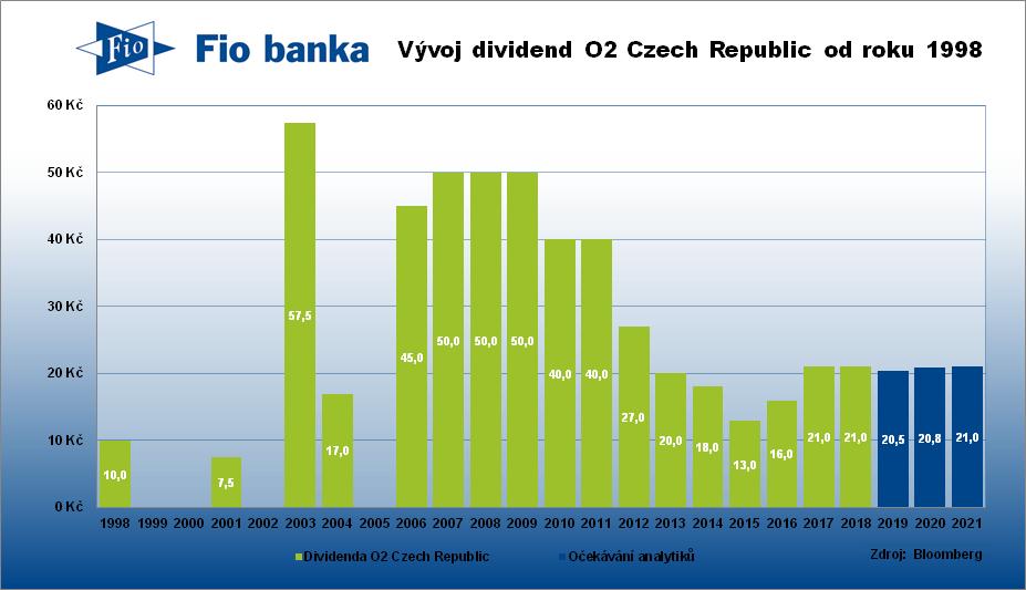 Historie výplaty dividend společnosti O2 Czech Republic