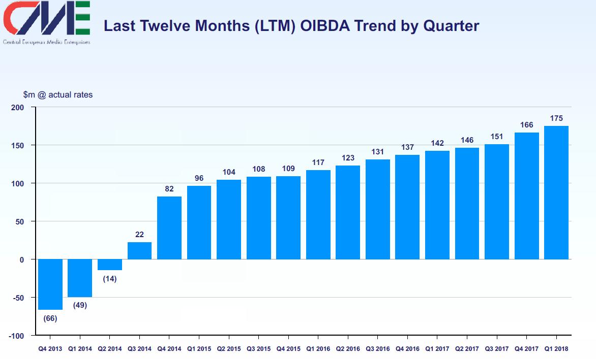 Vývoj hrubého provozního zisku OIBDA mediální skupiny CME