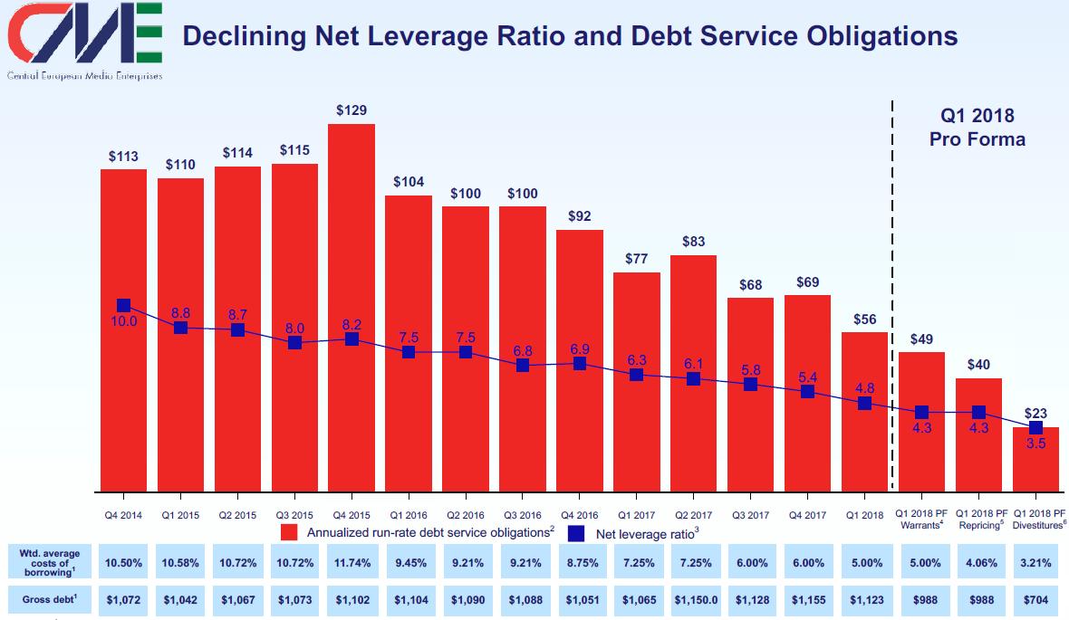 Vývoj zadlužení a nákladu na obsluhu dluhu mediální skupiny CME