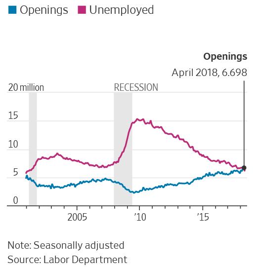 Výsledek obrázku pro nezaměstnanost volná pracovní místa